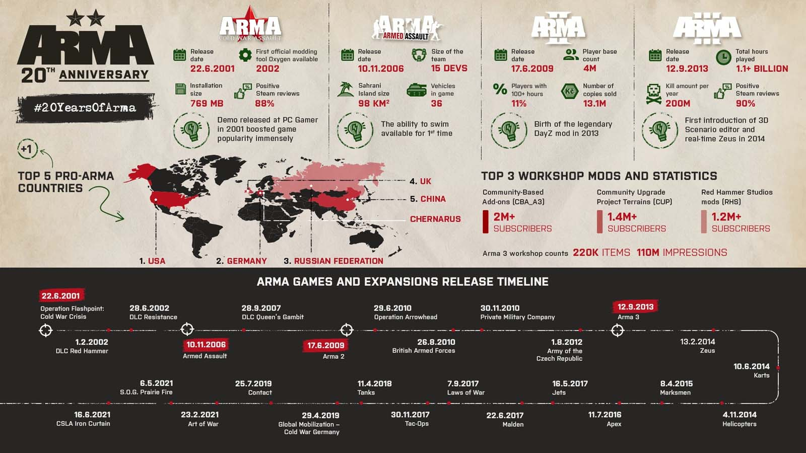 20 Days of Arma by the numbers